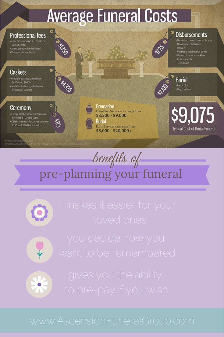 Typical Funeral Costs to be prepared